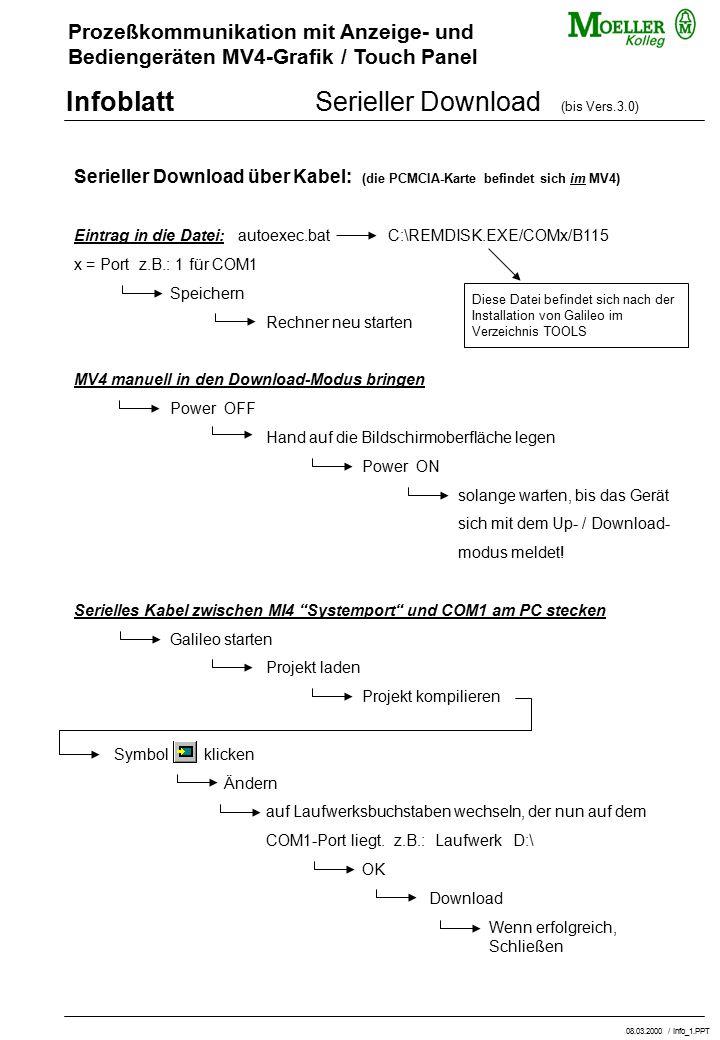 Prozeßkommunikation mit Anzeige- und Bediengeräten MV4-Grafik / Touch Panel InfoblattSerieller Download (bis Vers.3.0) Serieller Download über Kabel: