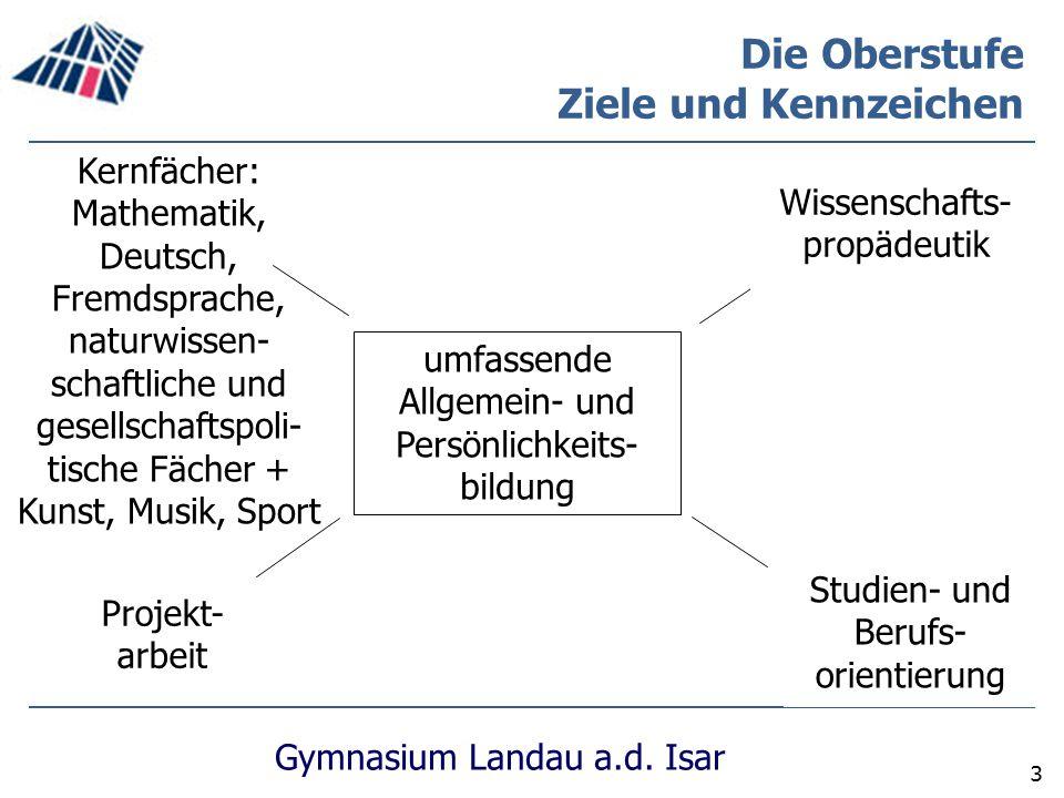 Gymnasium Landau a.d. Isar 3 Die Oberstufe Ziele und Kennzeichen Kernfächer: Mathematik, Deutsch, Fremdsprache, naturwissen- schaftliche und gesellsch