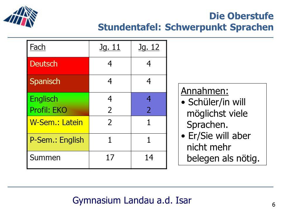Gymnasium Landau a.d. Isar 6 Die Oberstufe Stundentafel: Schwerpunkt Sprachen FachJg. 11Jg. 12 Deutsch44 Spanisch44 Englisch Profil: EKO 4242 4242 W-S