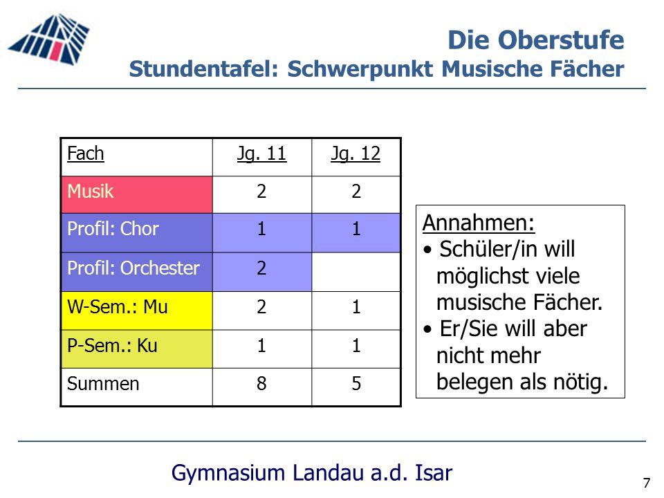 Gymnasium Landau a.d. Isar 7 Die Oberstufe Stundentafel: Schwerpunkt Musische Fächer FachJg. 11Jg. 12 Musik22 Profil: Chor11 Profil: Orchester2 W-Sem.