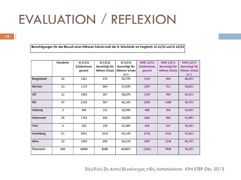 EVALUATION / REFLEXION Dipl.Päd. Dr. Astrid Ebenberger, MEd, Institutsleiterin KPH STEP Okt. 2013 15
