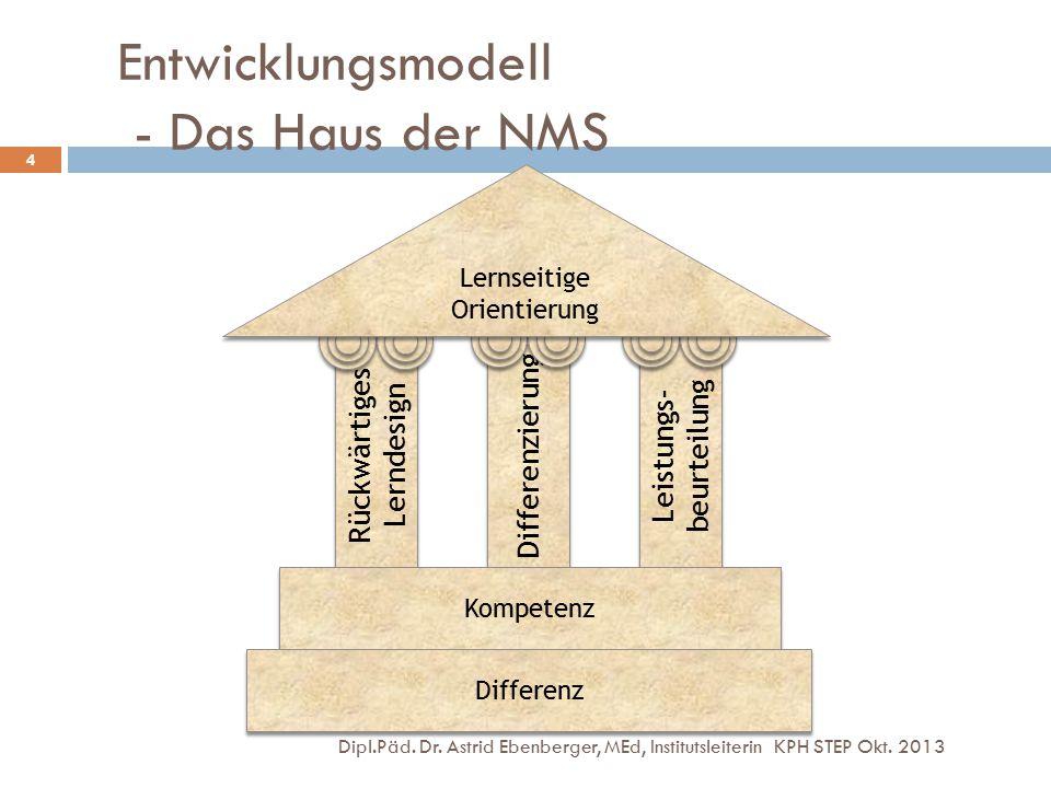 Entwicklungsmodell - Das Haus der NMS Dipl.Päd. Dr. Astrid Ebenberger, MEd, Institutsleiterin KPH STEP Okt. 2013 4 Rückwärtiges Lerndesign Differenzie