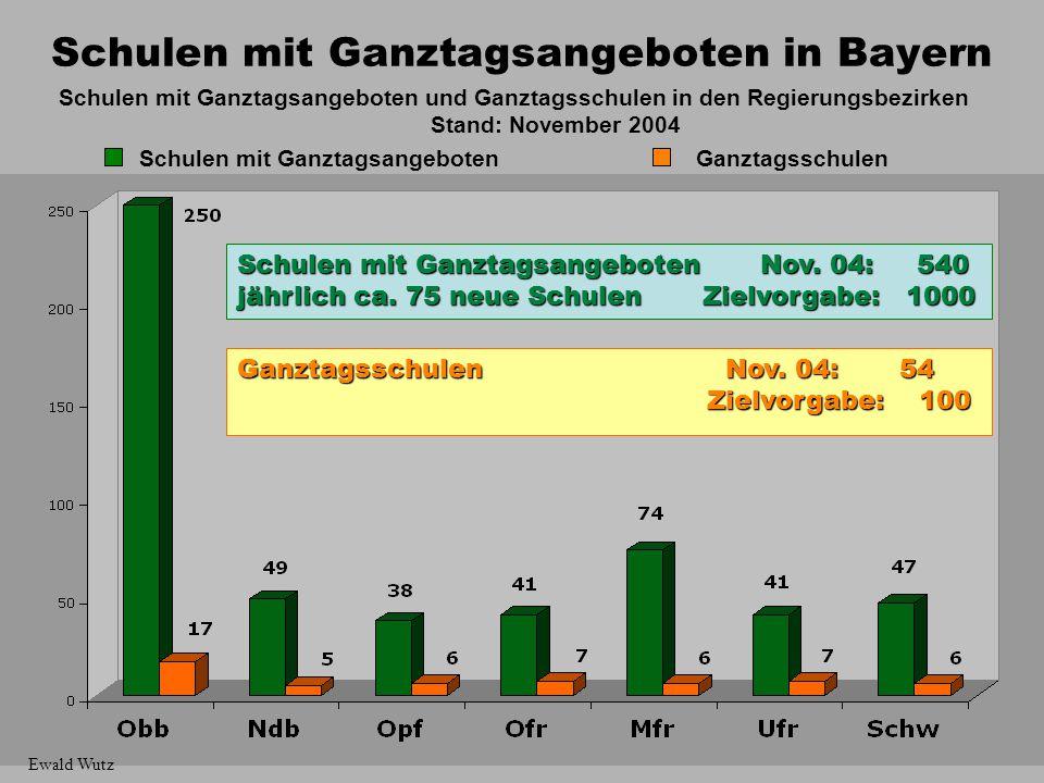 15 Schulen mit Ganztagsangeboten in Bayern Schulen mit Ganztagsangeboten und Ganztagsschulen in den Regierungsbezirken Stand: November 2004 Schulen mi