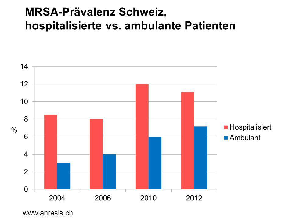MRSA-Prävalenz Schweiz, hospitalisierte vs. ambulante Patienten % www.anresis.ch
