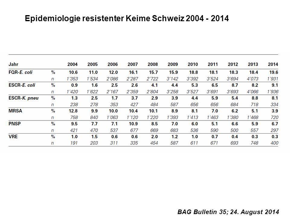 Epidemiologie resistenter Keime Schweiz 2004 - 2014 BAG Bulletin 35; 24. August 2014