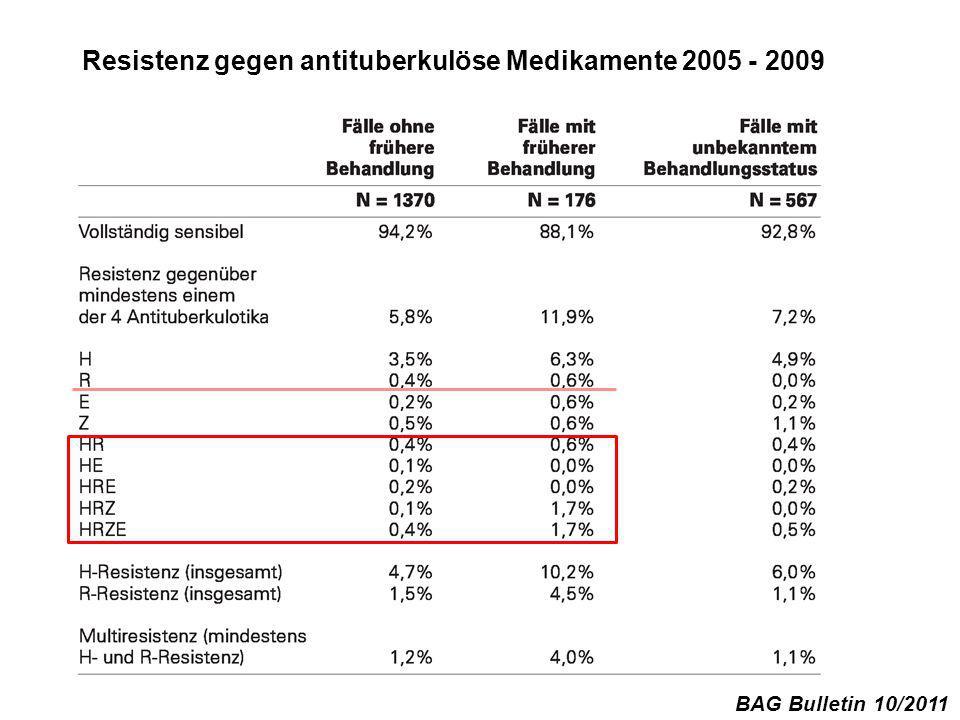Resistenz gegen antituberkulöse Medikamente 2005 - 2009 BAG Bulletin 10/2011