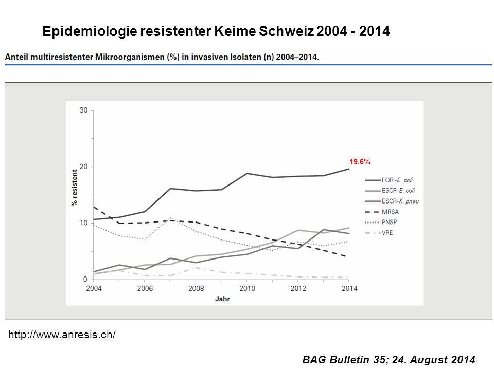 Epidemiologie resistenter Keime Schweiz 2004 - 2014 BAG Bulletin 35; 24. August 2014 19.6% http://www.anresis.ch/
