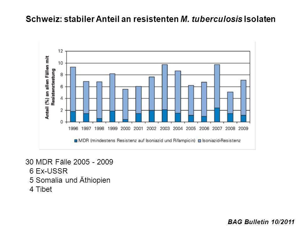Schweiz: stabiler Anteil an resistenten M. tuberculosis Isolaten BAG Bulletin 10/2011 30 MDR Fälle 2005 - 2009 6 Ex-USSR 5 Somalia und Äthiopien 4 Tib