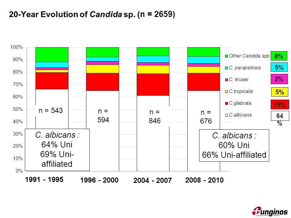 n = 846 n = 676 n = 543 n = 594 15% 8% 5% C. albicans : 64% Uni 69% Uni- affiliated C. albicans : 60% Uni 66% Uni-affiliated 1991 - 1995 1996 - 2000 2