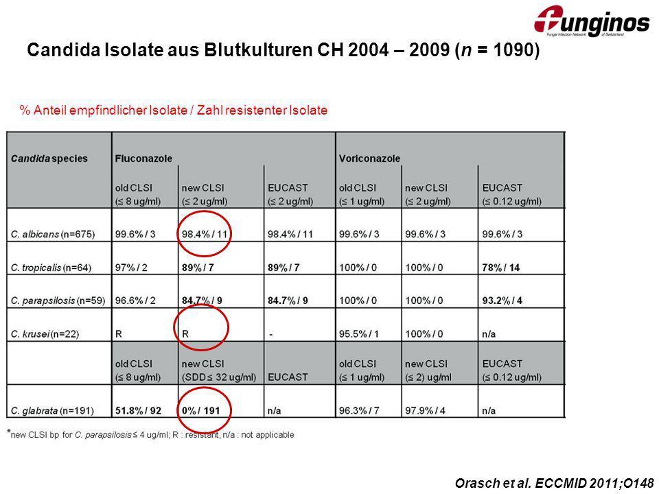 Candida Isolate aus Blutkulturen CH 2004 – 2009 (n = 1090) Orasch et al. ECCMID 2011;O148 % Anteil empfindlicher Isolate / Zahl resistenter Isolate