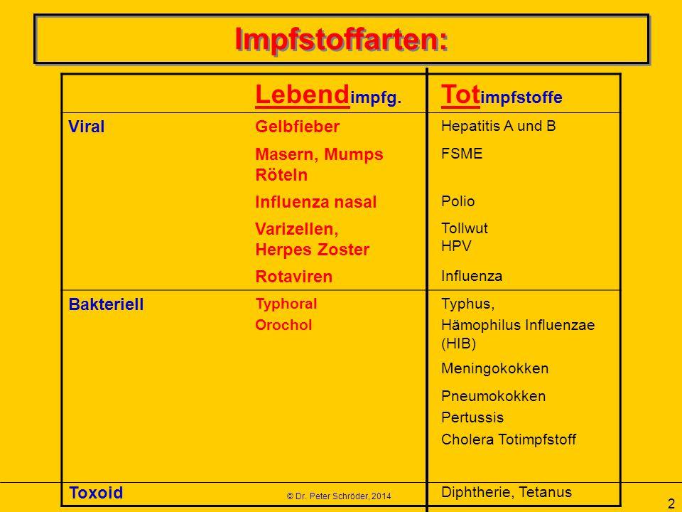 © Dr. Peter Schröder, 2014 2 Impfstoffarten: Lebend impfg. Tot impfstoffe ViralGelbfieber Hepatitis A und B Masern, Mumps Röteln FSME Influenza nasal