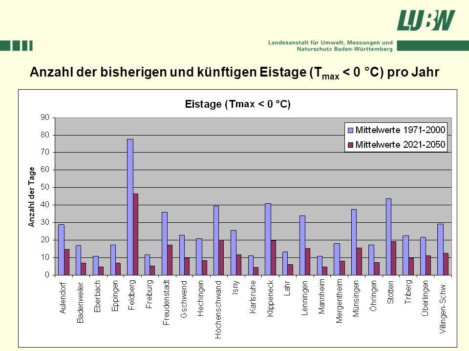 Anzahl der bisherigen und künftigen Eistage (T max < 0 °C) pro Jahr
