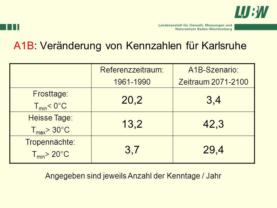 A1B: Veränderung von Kennzahlen für Karlsruhe Referenzzeitraum: 1961-1990 A1B-Szenario: Zeitraum 2071-2100 Frosttage: T min < 0°C 20,23,4 Heisse Tage: T max > 30°C 13,242,3 Tropennächte: T min > 20°C 3,729,4 Angegeben sind jeweils Anzahl der Kenntage / Jahr