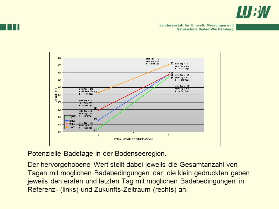 Potenzielle Badetage in der Bodenseeregion.