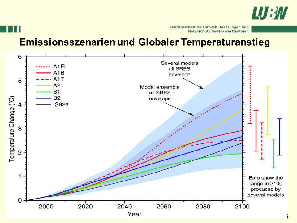 Emissionsszenarien und Globaler Temperaturanstieg