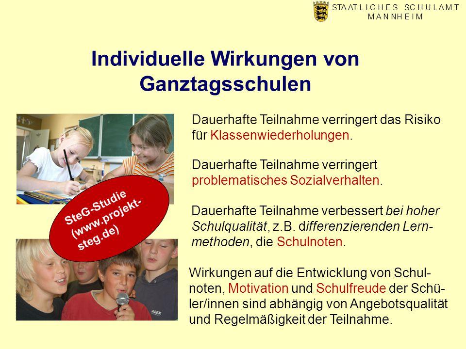 Individuelle Wirkungen von Ganztagsschulen STA AT L I C H E S SC H U L A M T M A N NH E I M Dauerhafte Teilnahme verringert das Risiko für Klassenwiederholungen.