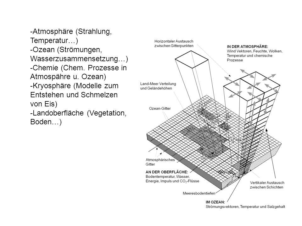 -Atmosphäre (Strahlung, Temperatur…) -Ozean (Strömungen, Wasserzusammensetzung…) -Chemie (Chem. Prozesse in Atmospähre u. Ozean) -Kryosphäre (Modelle