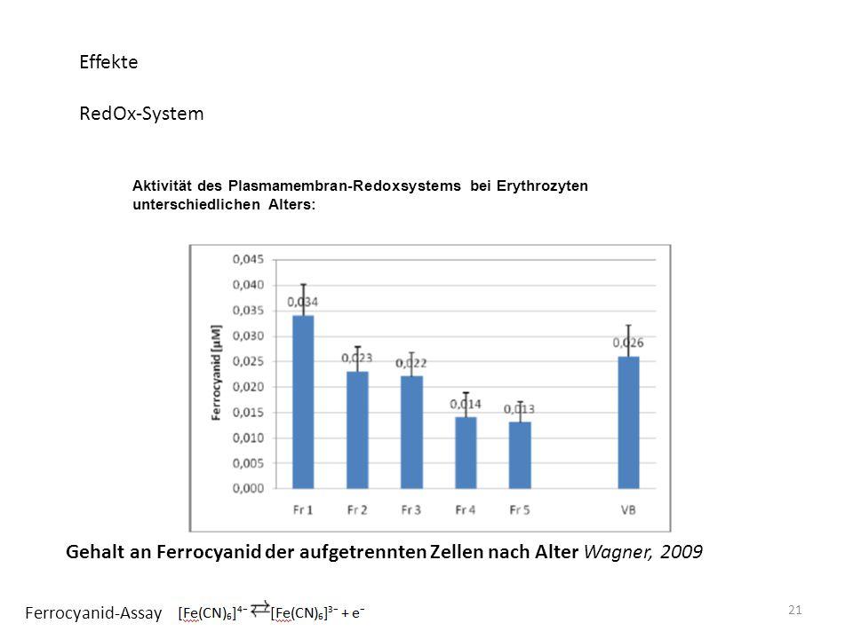 Aktivität des Plasmamembran-Redoxsystems bei Erythrozyten unterschiedlichen Alters: 21 Effekte RedOx-System Ferrocyanid-Assay Gehalt an Ferrocyanid der aufgetrennten Zellen nach Alter Wagner, 2009