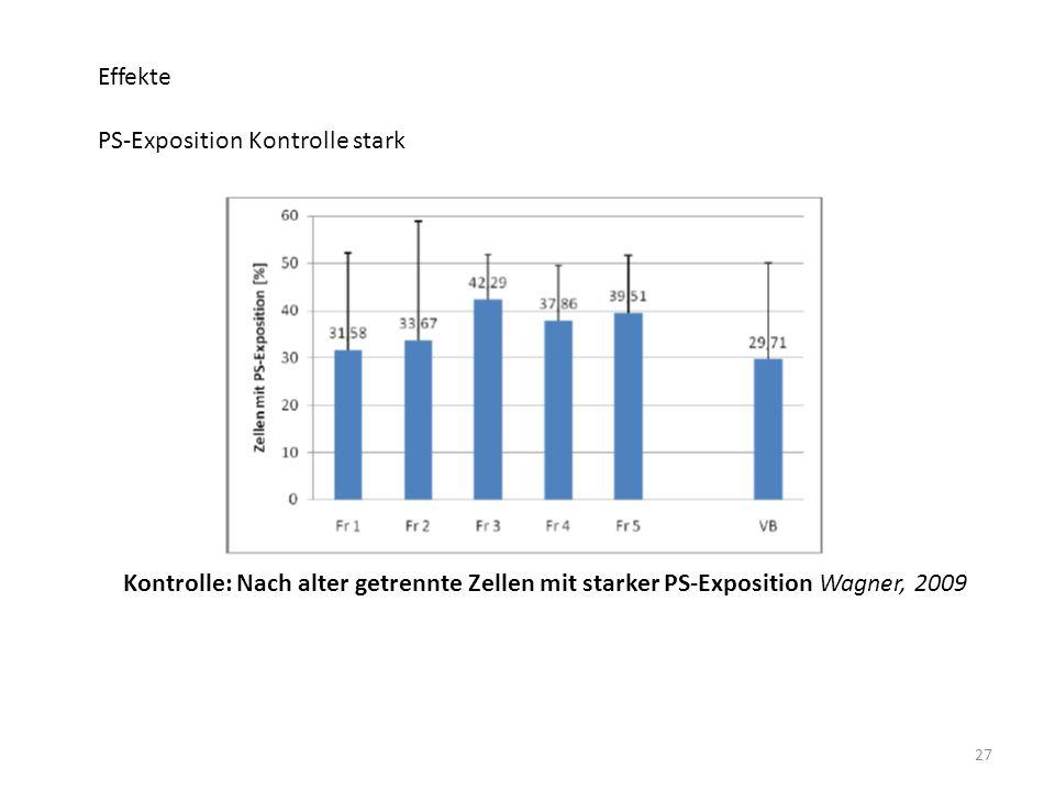 27 Effekte PS-Exposition Kontrolle stark Kontrolle: Nach alter getrennte Zellen mit starker PS-Exposition Wagner, 2009