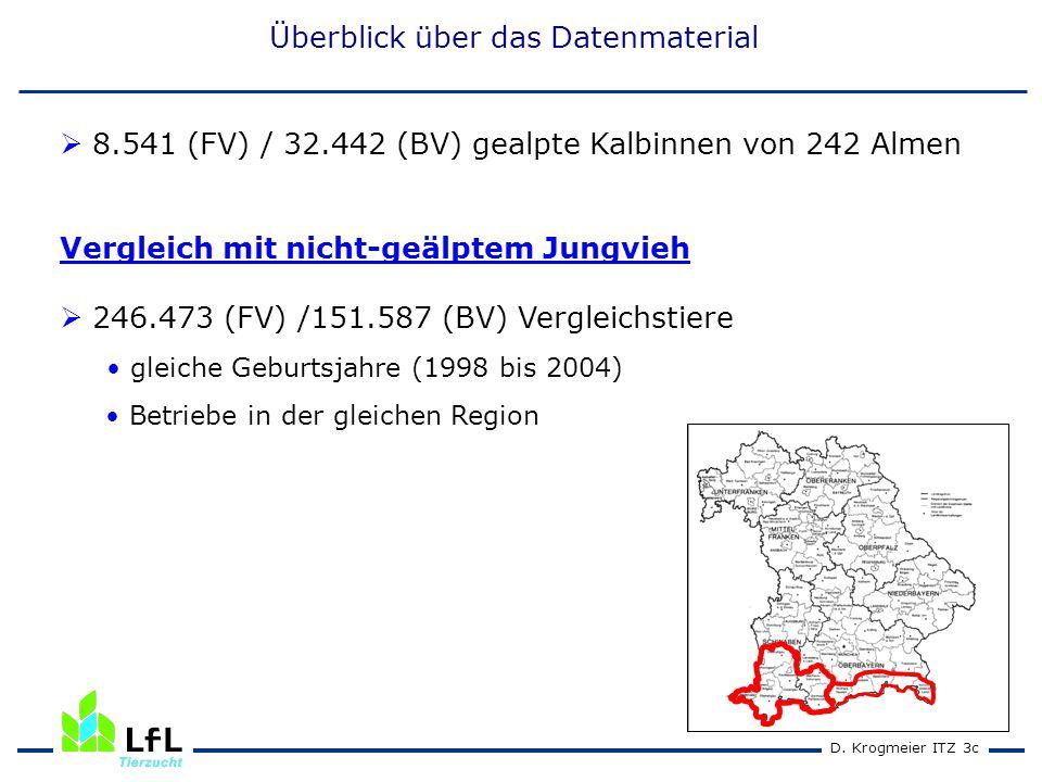 D. Krogmeier ITZ 3c Überblick über das Datenmaterial  8.541 (FV) / 32.442 (BV) gealpte Kalbinnen von 242 Almen Vergleich mit nicht-geälptem Jungvieh
