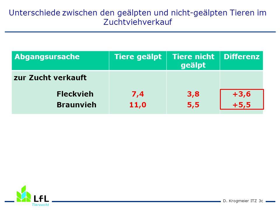 D. Krogmeier ITZ 3c Unterschiede zwischen den geälpten und nicht-geälpten Tieren im Zuchtviehverkauf AbgangsursacheTiere geälptTiere nicht geälpt Diff
