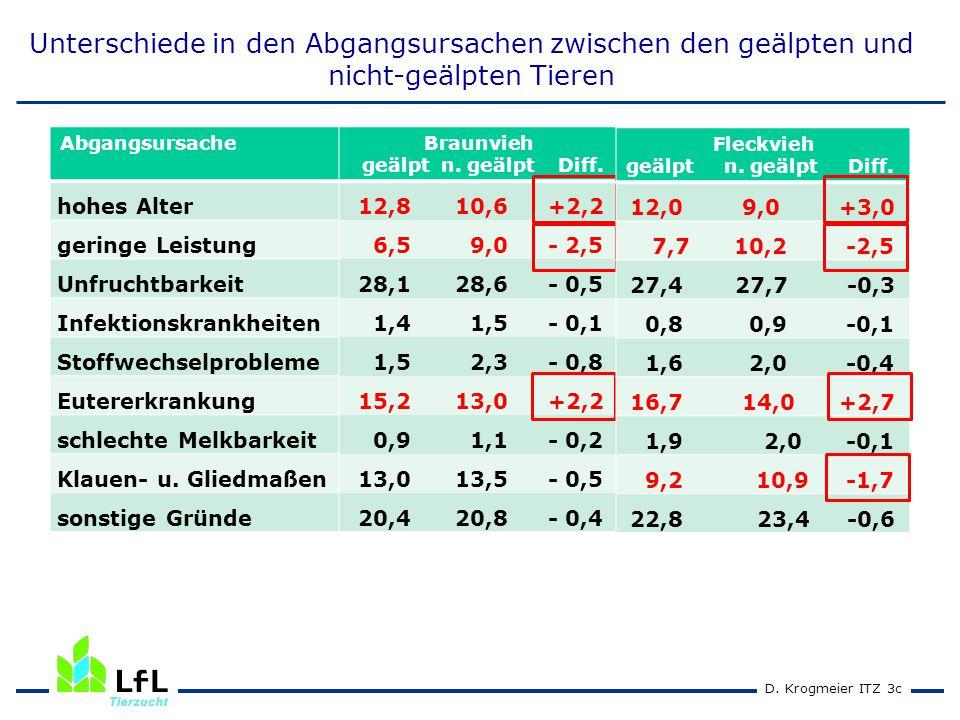 D. Krogmeier ITZ 3c Unterschiede in den Abgangsursachen zwischen den geälpten und nicht-geälpten Tieren AbgangsursacheBraunvieh geälpt n. geälpt Diff.