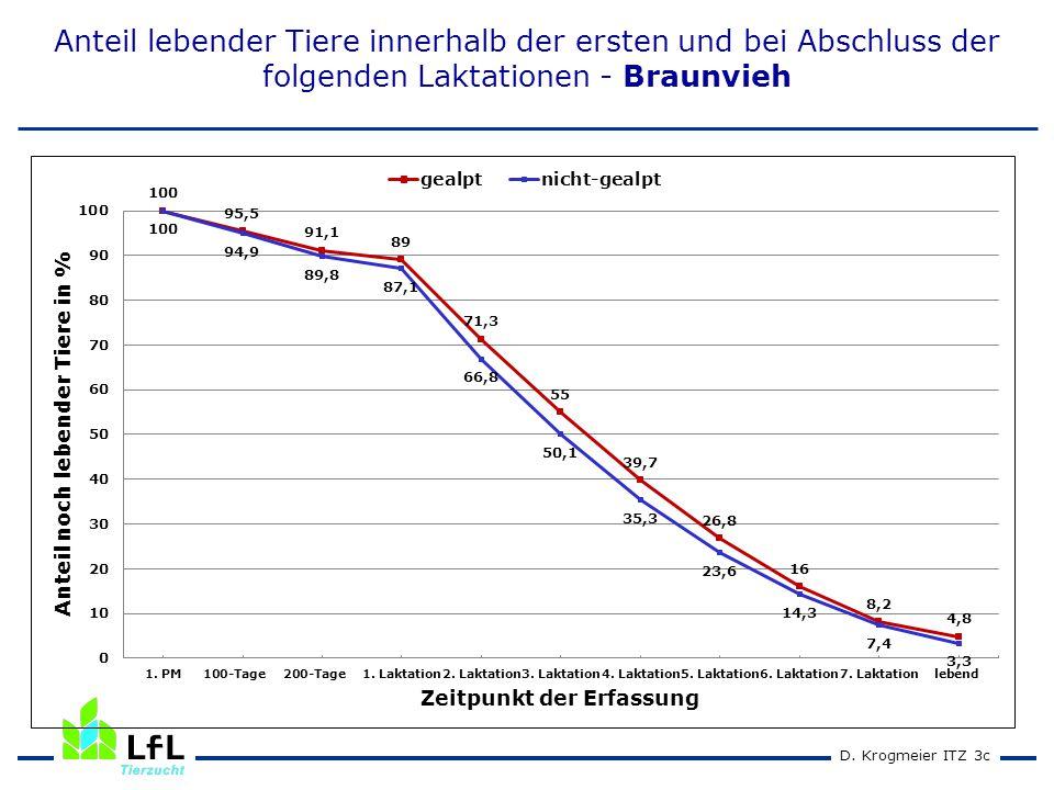 D. Krogmeier ITZ 3c Anteil lebender Tiere innerhalb der ersten und bei Abschluss der folgenden Laktationen - Braunvieh