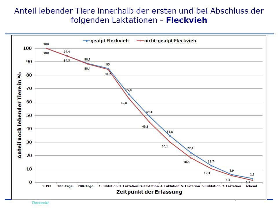 D. Krogmeier ITZ 2c Anteil lebender Tiere innerhalb der ersten und bei Abschluss der folgenden Laktationen - Fleckvieh
