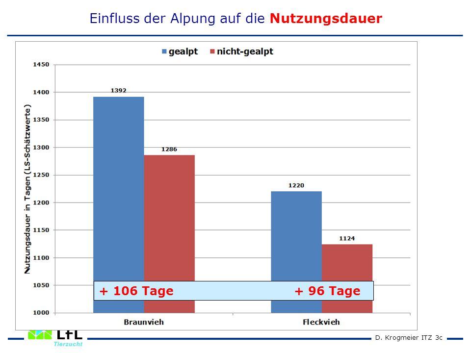 D. Krogmeier ITZ 3c Einfluss der Alpung auf die Nutzungsdauer + 106 Tage + 96 Tage