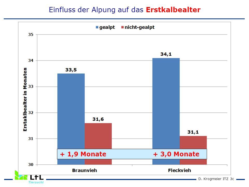 D. Krogmeier ITZ 3c Einfluss der Alpung auf das Erstkalbealter + 1,9 Monate + 3,0 Monate