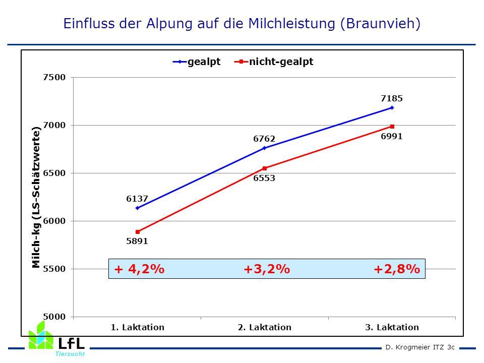 D. Krogmeier ITZ 2cD. Krogmeier ITZ 3c Einfluss der Alpung auf die Milchleistung (Braunvieh) + 4,2% +3,2% +2,8%