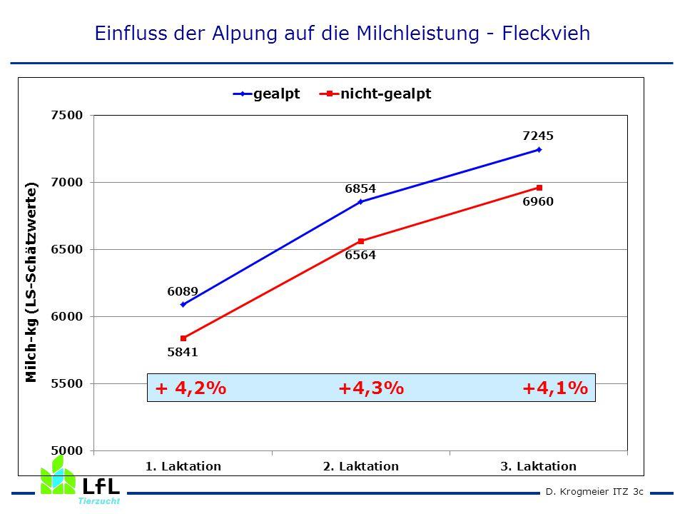 D. Krogmeier ITZ 2cD. Krogmeier ITZ 3c Einfluss der Alpung auf die Milchleistung - Fleckvieh + 4,2% +4,3% +4,1%