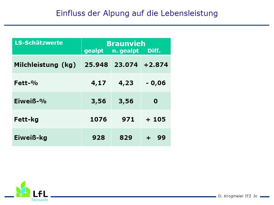 D. Krogmeier ITZ 2cD. Krogmeier ITZ 3c Einfluss der Alpung auf die Lebensleistung LS-Schätzwerte Braunvieh gealpt n. gealpt Diff. Milchleistung (kg)25