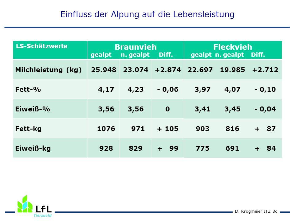 D. Krogmeier ITZ 2cD. Krogmeier ITZ 3c Einfluss der Alpung auf die Lebensleistung LS-Schätzwerte Braunvieh gealpt n. gealpt Diff. Fleckvieh gealpt n.