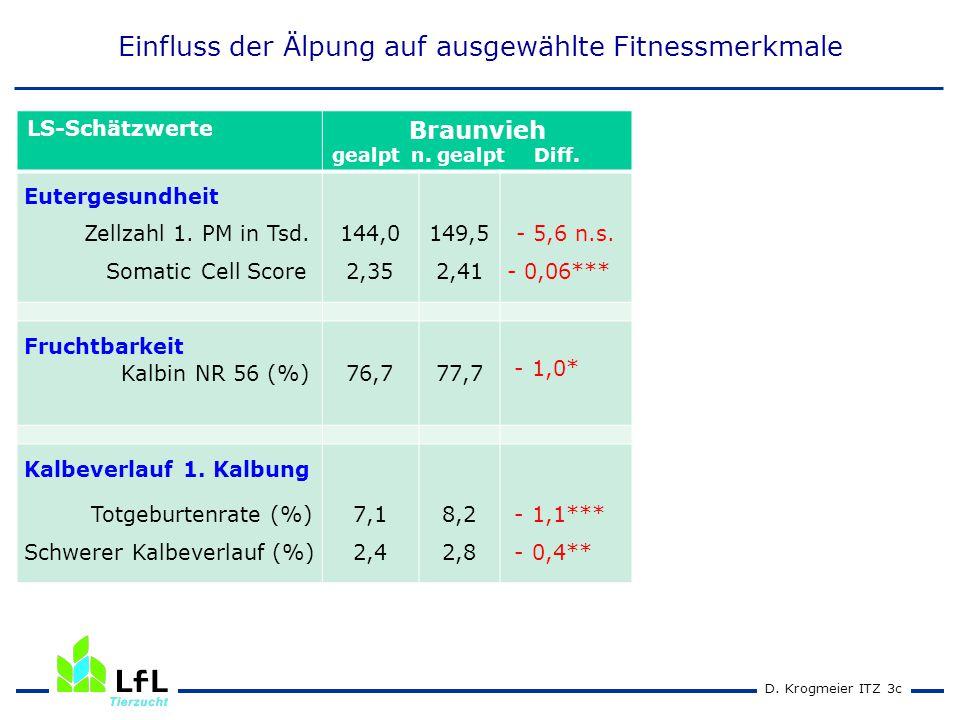 D. Krogmeier ITZ 3c LS-Schätzwerte Braunvieh gealpt n. gealpt Diff. Eutergesundheit Zellzahl 1. PM in Tsd. Somatic Cell Score 144,0 2,35 149,5 2,41 -