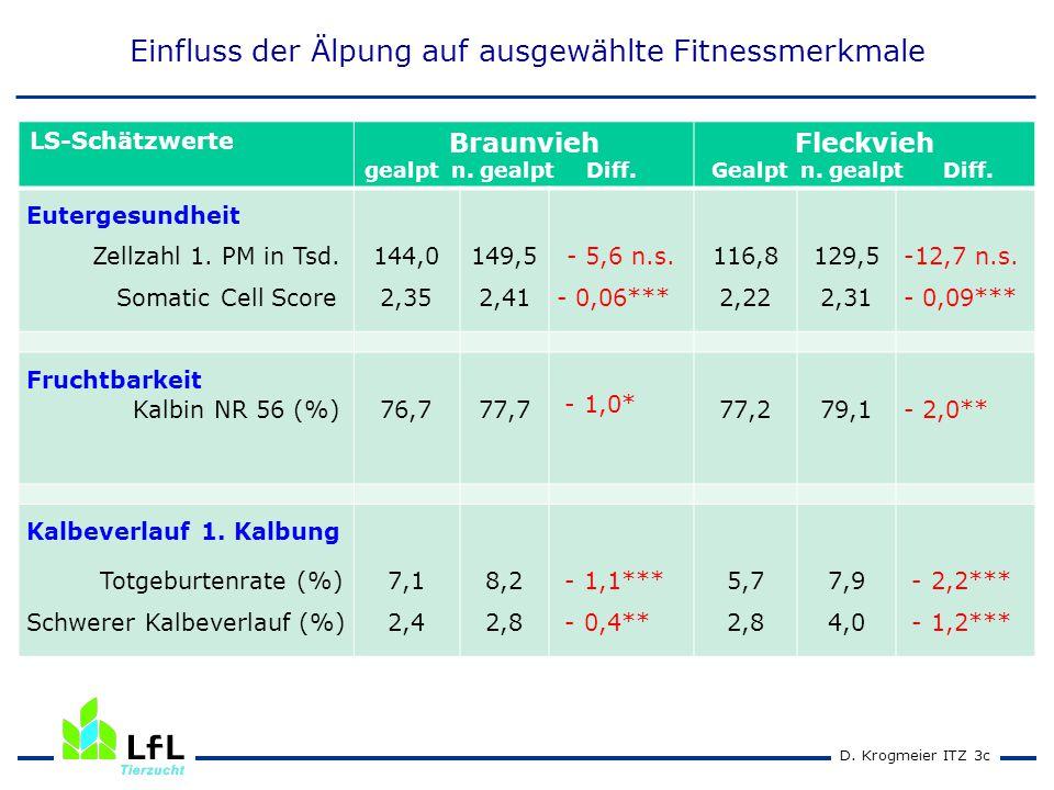 D. Krogmeier ITZ 3c LS-Schätzwerte Braunvieh gealpt n. gealpt Diff. Fleckvieh Gealpt n. gealpt Diff. Eutergesundheit Zellzahl 1. PM in Tsd. Somatic Ce