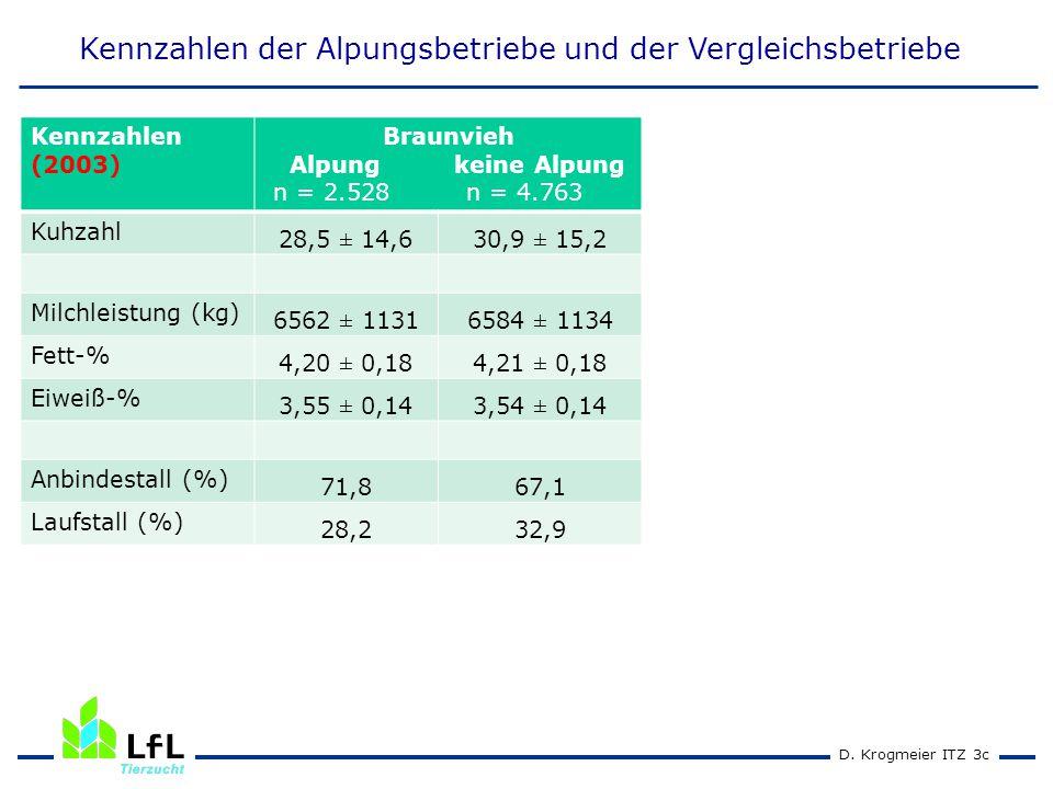 D. Krogmeier ITZ 3c Kennzahlen der Alpungsbetriebe und der Vergleichsbetriebe Kennzahlen (2003) Braunvieh Alpung keine Alpung n = 2.528 n = 4.763 Kuhz