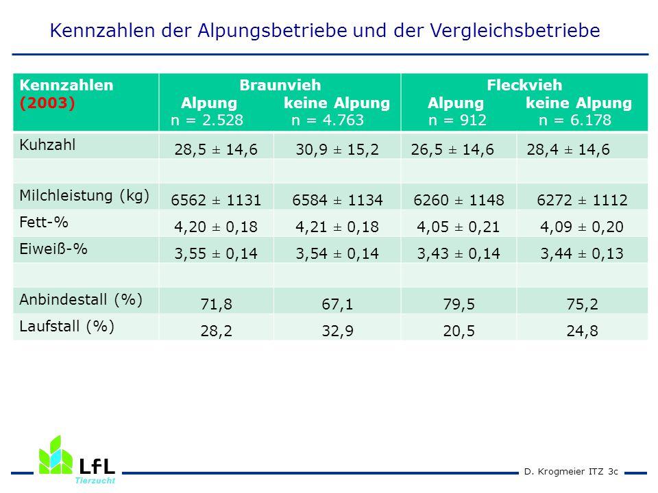 D. Krogmeier ITZ 3c Kennzahlen der Alpungsbetriebe und der Vergleichsbetriebe Kennzahlen (2003) Braunvieh Alpung keine Alpung n = 2.528 n = 4.763 Flec