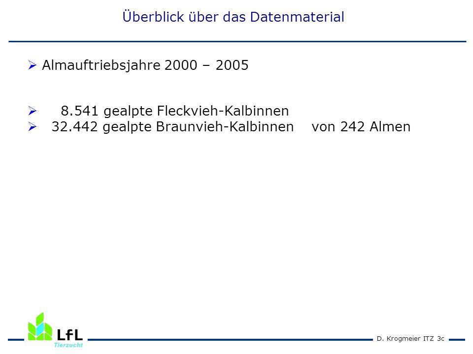 Genetische Unterschiede zwischen den gealpten und nicht-gealpten Tieren (Zuchtwerte des Vaters) (Genetic differences between animals with and without alpine pasturing (sire breeding values)) ZuchtwertTiere gealptTiere nicht gealpt Gesamtzuchtwert 95,2 ± 9,6 Milchwert 96,6 ± 7,5 97,0 ± 7,0 Nutzungsdauer 96,2 ± 12,1 95,7 ± 12,4 Fruchtbarkeitswert 99,5 ± 9,1 99,3 ± 8,8 maternaler Kalbeverlauf 99,3 ± 10,2 99,1 ± 10,5 Eutergesundheitswert 98,2 ± 11,9 97,3 ± 12,5