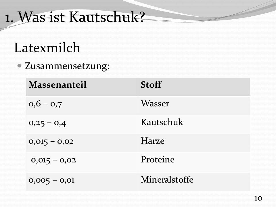 Latexmilch Zusammensetzung: 10 MassenanteilStoff 0,6 – 0,7Wasser 0,25 – 0,4Kautschuk 0,015 – 0,02Harze 0,015 – 0,02Proteine 0,005 – 0,01Mineralstoffe 1.
