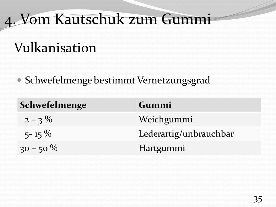 Vulkanisation Schwefelmenge bestimmt Vernetzungsgrad 35 SchwefelmengeGummi 2 – 3 %Weichgummi 5- 15 %Lederartig/unbrauchbar 30 – 50 %Hartgummi 4.