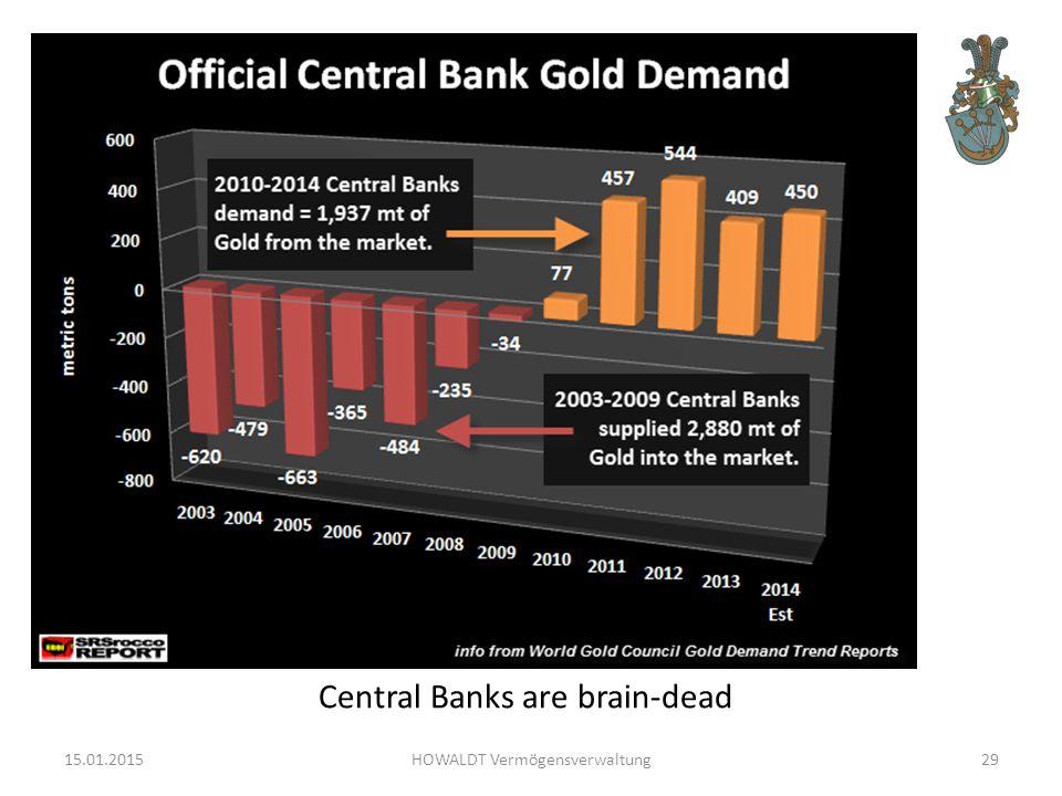 15.01.2015HOWALDT Vermögensverwaltung29 Central Banks are brain-dead