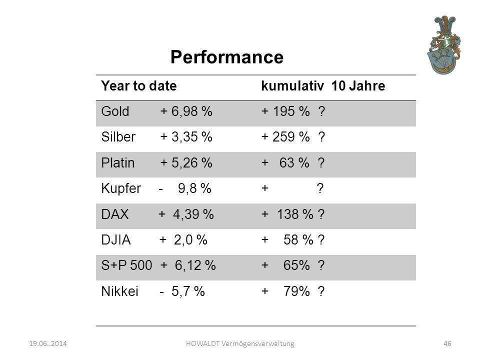 Performance Year to datekumulativ 10 Jahre Gold + 6,98 %+ 195 % .