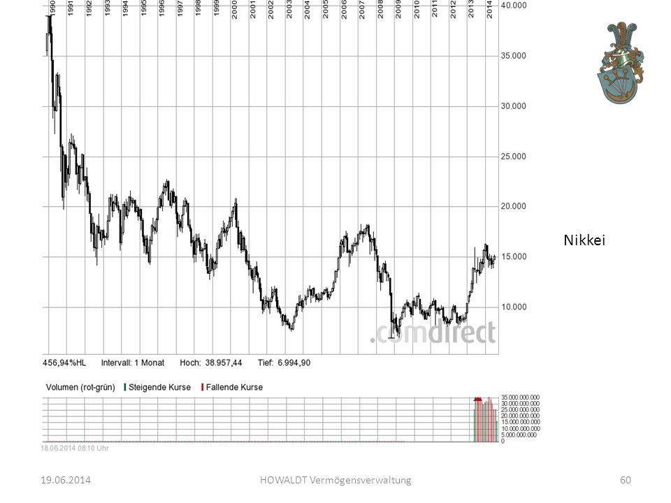 19.06.2014HOWALDT Vermögensverwaltung60 Nikkei