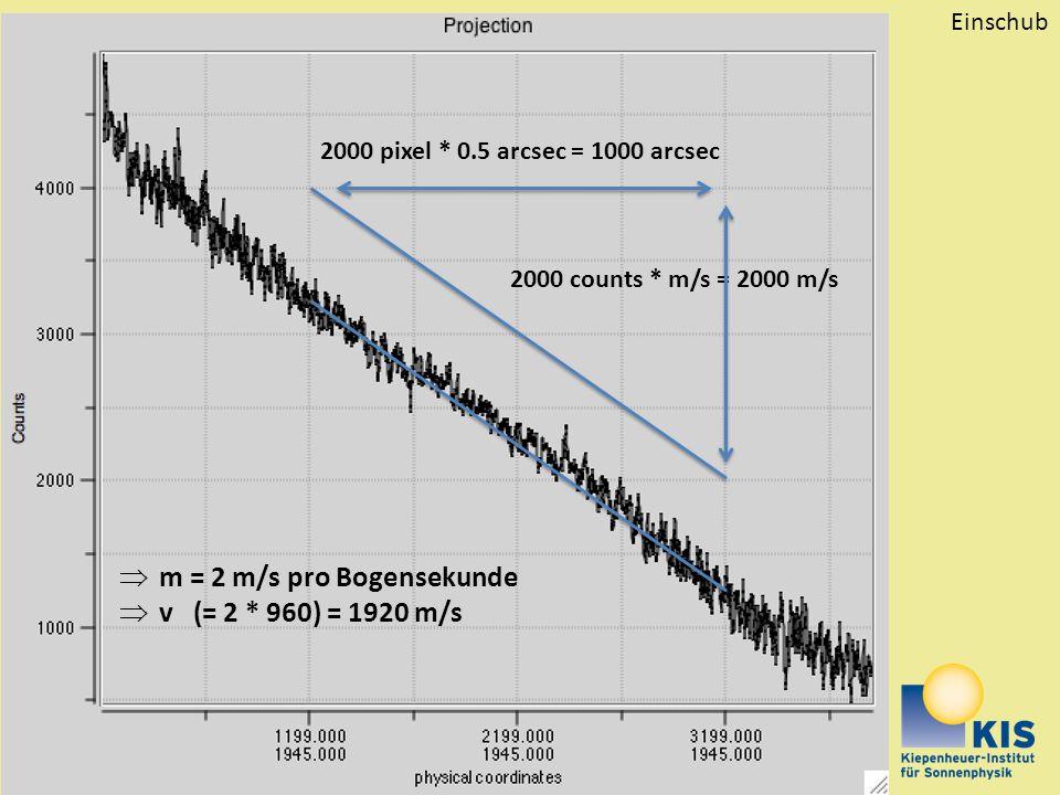 Rolf Schlichenmaier, schliche@kis.uni-freiburg.de 2000 pixel * 0.5 arcsec = 1000 arcsec 2000 counts * m/s = 2000 m/s  m = 2 m/s pro Bogensekunde  v