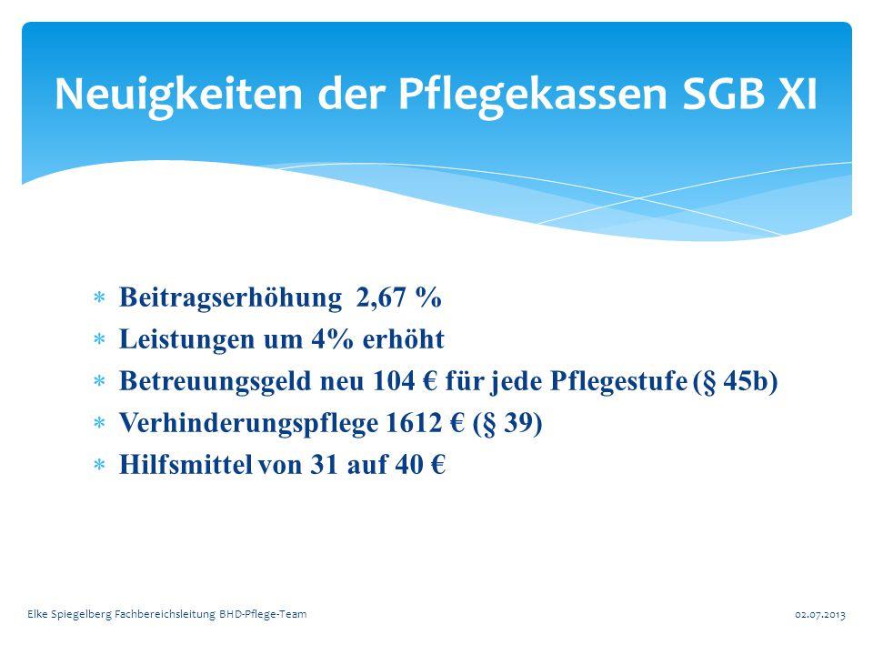  Beitragserhöhung 2,67 %  Leistungen um 4% erhöht  Betreuungsgeld neu 104 € für jede Pflegestufe (§ 45b)  Verhinderungspflege 1612 € (§ 39)  Hilf