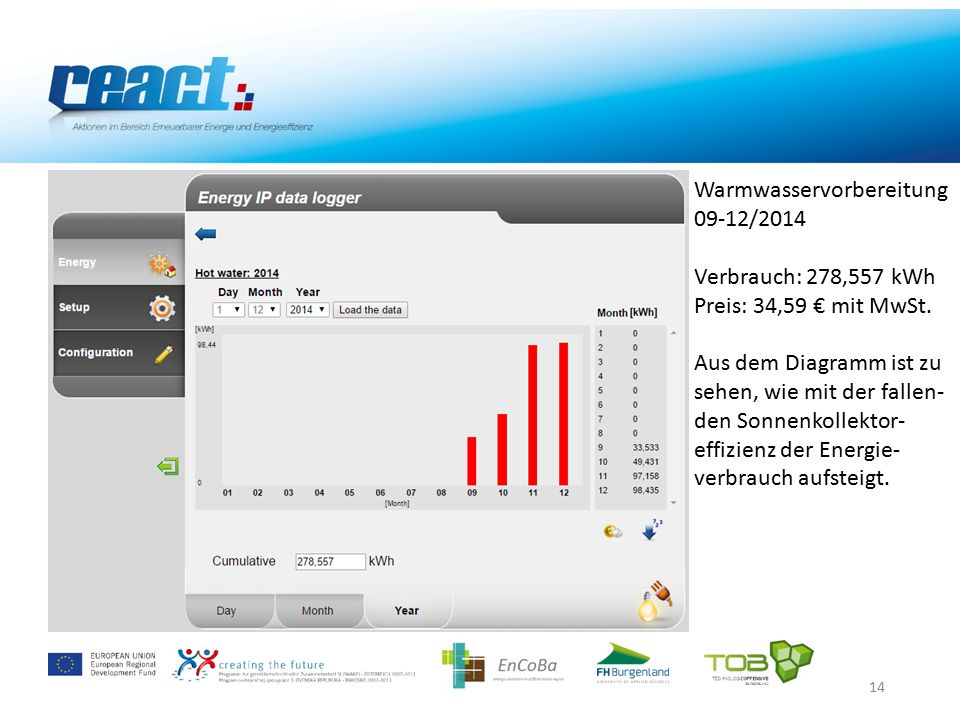 14 Warmwasservorbereitung 09-12/2014 Verbrauch: 278,557 kWh Preis: 34,59 € mit MwSt.