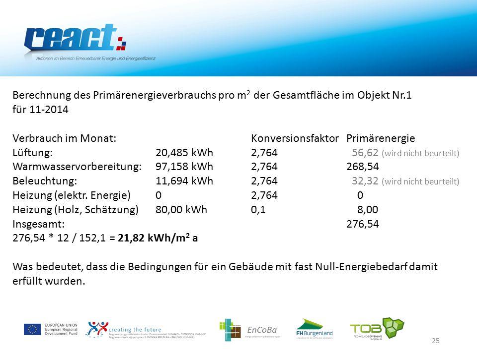 25 Berechnung des Primärenergieverbrauchs pro m 2 der Gesamtfläche im Objekt Nr.1 für 11-2014 Verbrauch im Monat:KonversionsfaktorPrimärenergie Lüftung:20,485 kWh2,764 56,62 (wird nicht beurteilt) Warmwasservorbereitung:97,158 kWh2,764268,54 Beleuchtung:11,694 kWh2,764 32,32 (wird nicht beurteilt) Heizung (elektr.