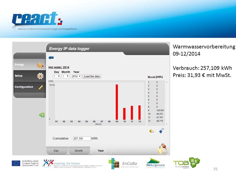 31 Warmwasservorbereitung 09-12/2014 Verbrauch: 257,109 kWh Preis: 31,93 € mit MwSt.