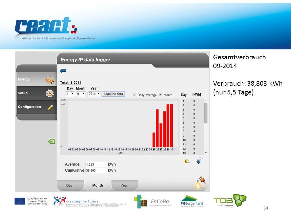 34 Gesamtverbrauch 09-2014 Verbrauch: 38,803 kWh (nur 5,5 Tage)